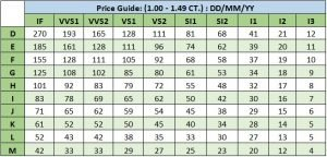 How Not To Get Ripped Off Diamond Prices Guide Ice Gold